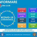 Crește numărul cazurilor de coronavirus în Dâmbovița. Vezi bilanțul la nivel național miercuri, 20 mai